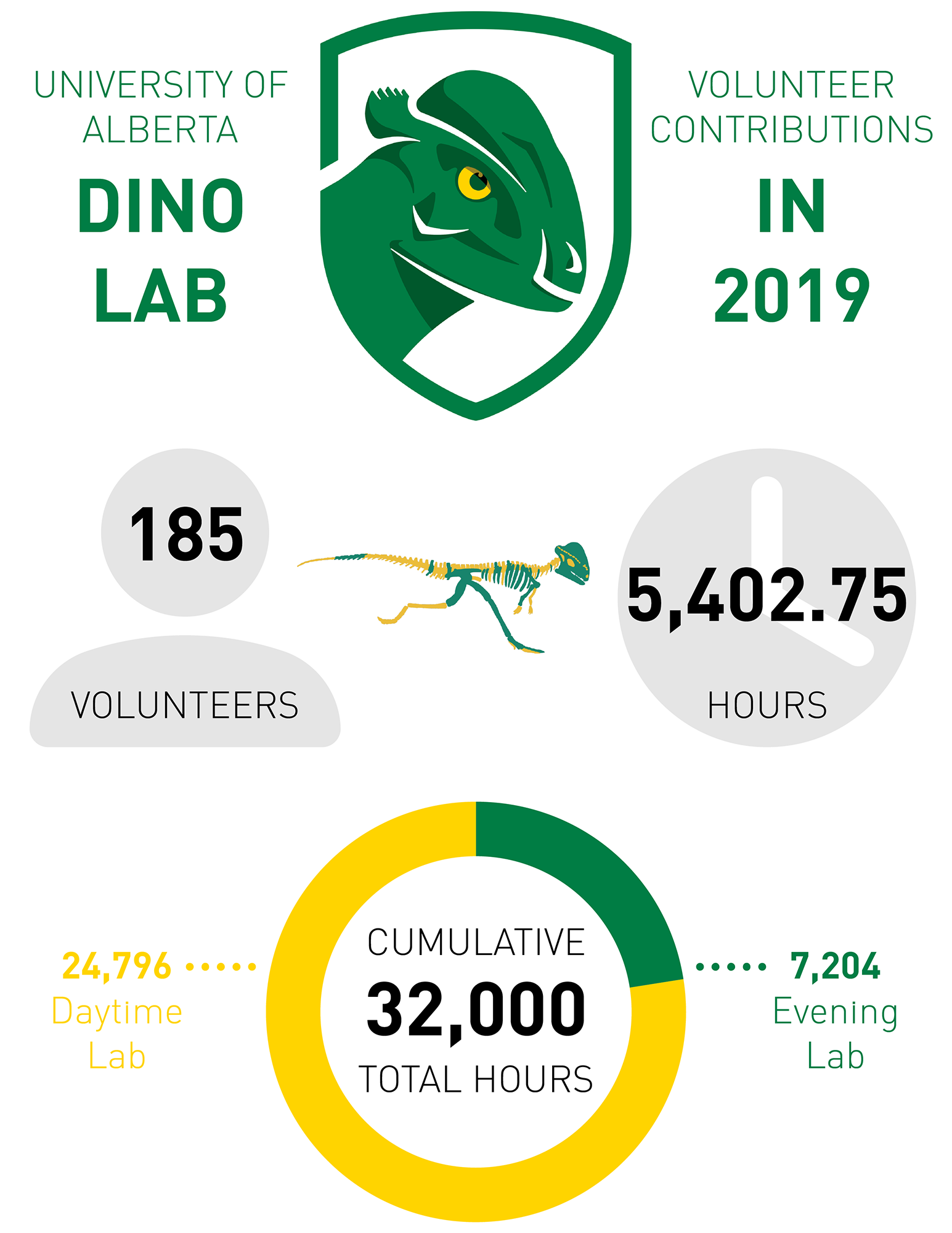 Dino Lab infographic: general information and volunteer contributions